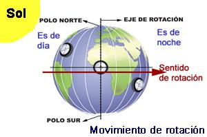 Tema 5.La tierra, su forma, movimientos, forma interna. Imagen_rotacion_1