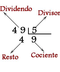 Resultado de imagen para terminos de la division inexacta